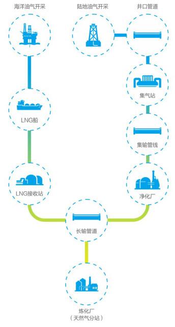 天然气(图3)