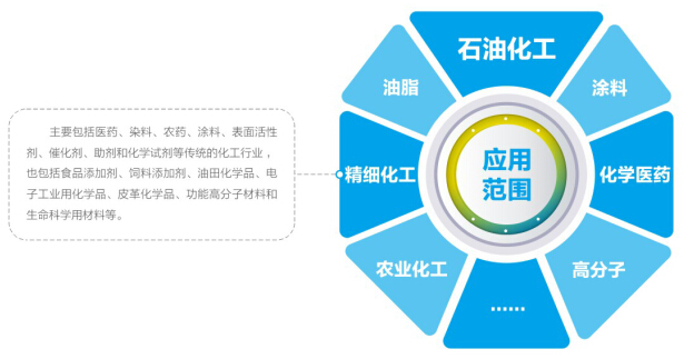 化工行业(图2)